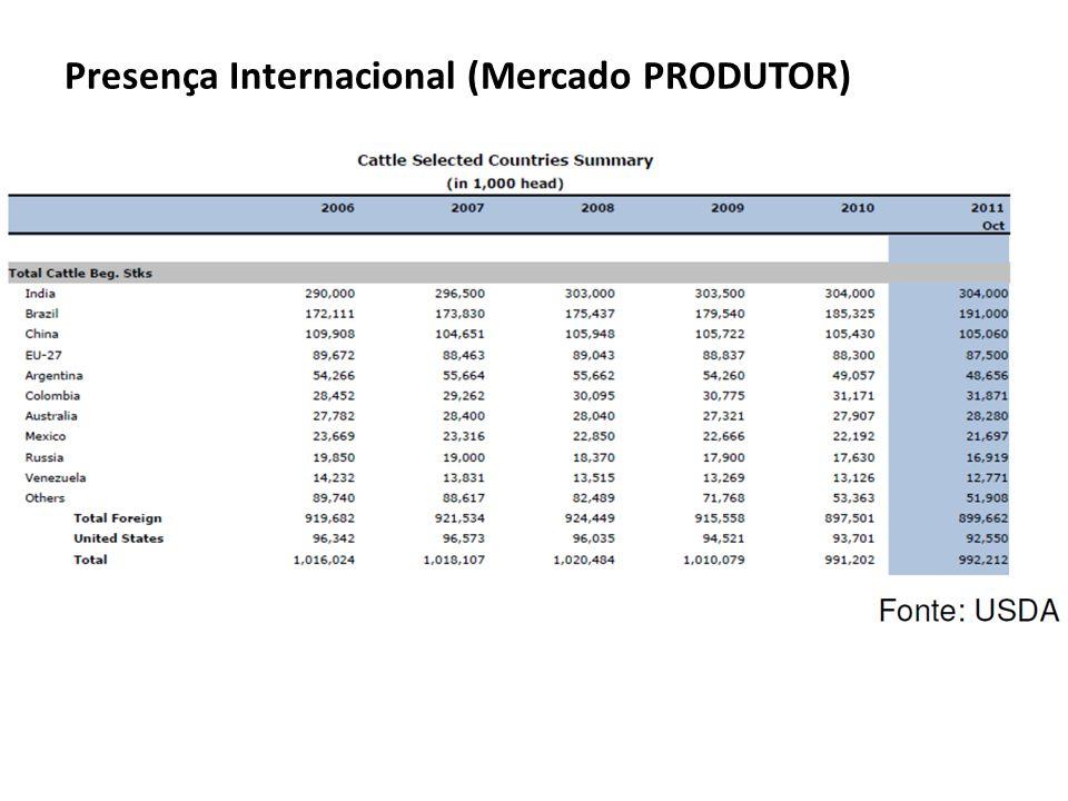 Presença Internacional (Mercado PRODUTOR)