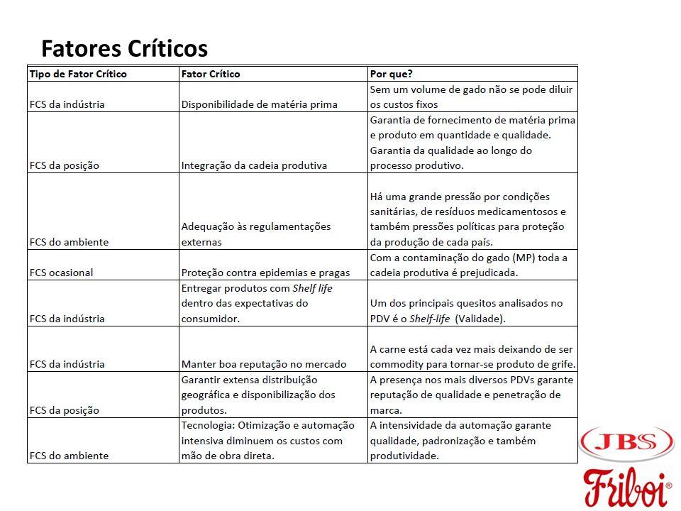 Fatores Críticos