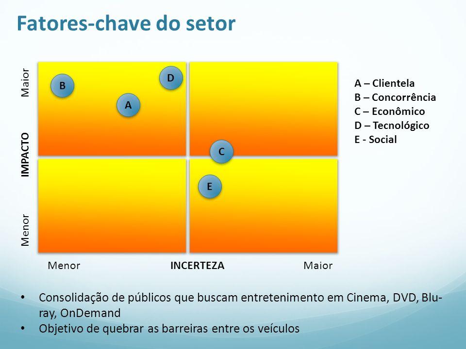 Fatores-chave do setor Menor IMPACTO Maior Menor INCERTEZA Maior A A – Clientela B – Concorrência C – Econômico D – Tecnológico E - Social Consolidaçã