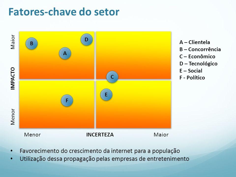 Fatores-chave do setor Menor IMPACTO Maior Menor INCERTEZA Maior A A – Clientela B – Concorrência C – Econômico D – Tecnológico E – Social F - Polític