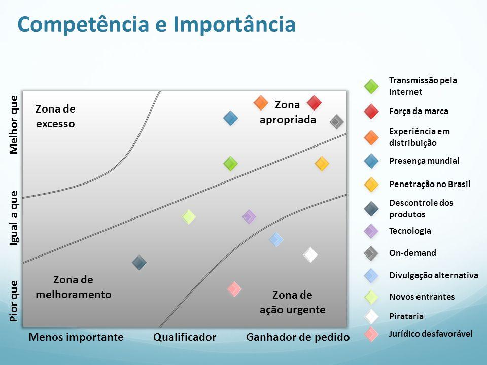 Competência e Importância Pior que Igual a que Melhor que Menos importante Qualificador Ganhador de pedido Zona de excesso Zona apropriada Zona de mel