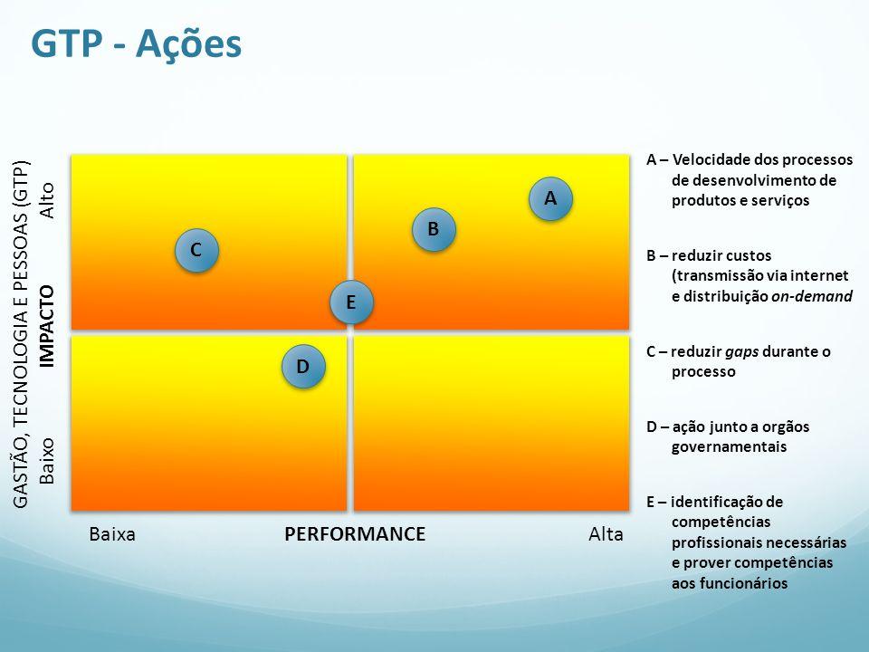 GTP - Ações Baixo IMPACTO Alto Baixa PERFORMANCE Alta E A – Velocidade dos processos de desenvolvimento de produtos e serviços B – reduzir custos (tra