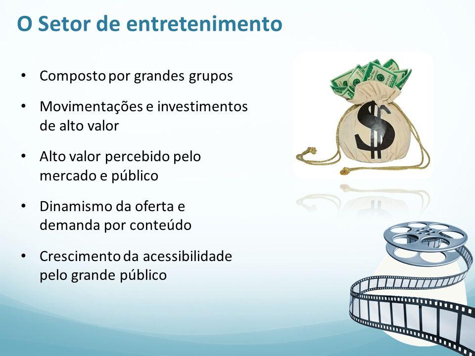 O Setor de entretenimento Composto por grandes grupos Movimentações e investimentos de alto valor Alto valor percebido pelo mercado e público Dinamism