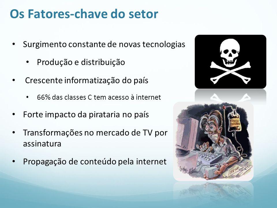 Os Fatores-chave do setor Surgimento constante de novas tecnologias Produção e distribuição Crescente informatização do país 66% das classes C tem ace