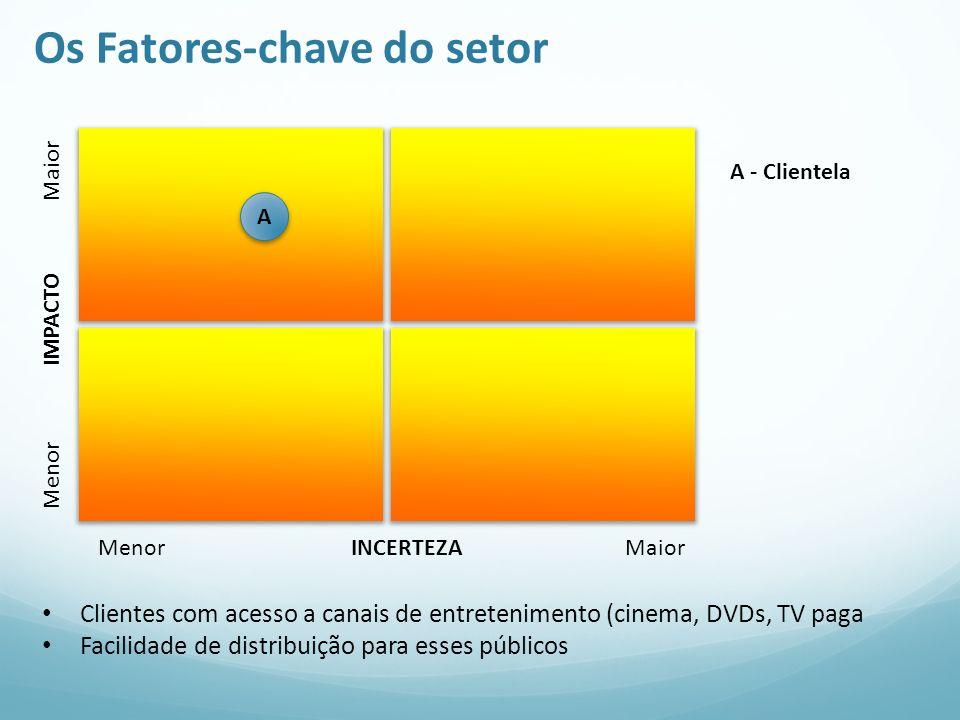 Os Fatores-chave do setor Menor IMPACTO Maior Menor INCERTEZA Maior A A - Clientela Clientes com acesso a canais de entretenimento (cinema, DVDs, TV p