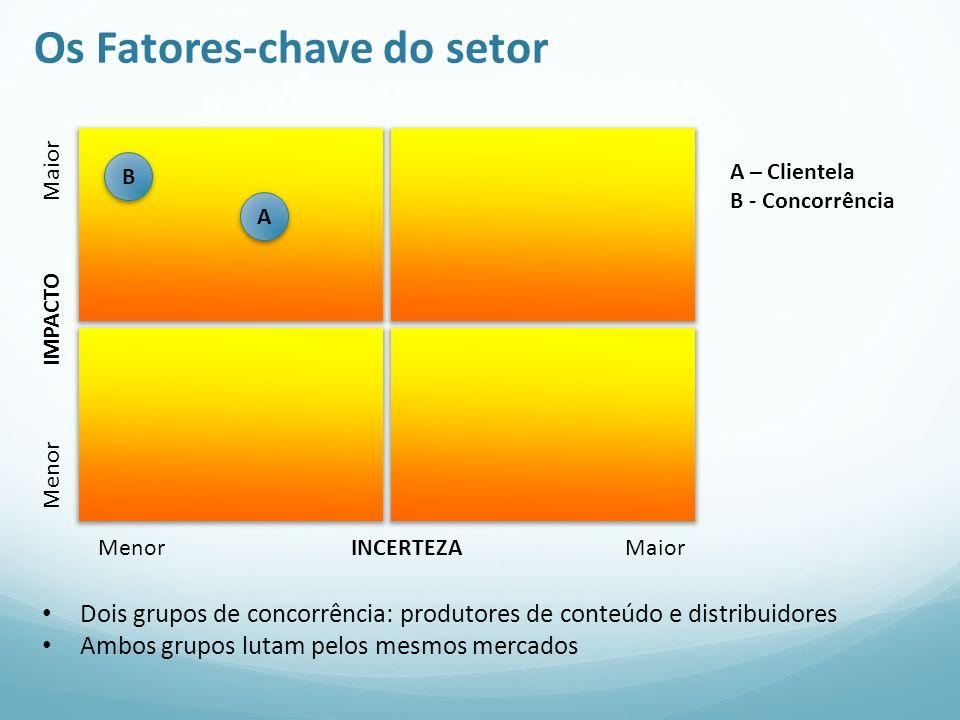 Os Fatores-chave do setor Menor IMPACTO Maior Menor INCERTEZA Maior A A – Clientela B - Concorrência Dois grupos de concorrência: produtores de conteú