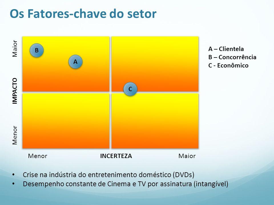 Os Fatores-chave do setor Menor IMPACTO Maior Menor INCERTEZA Maior A A – Clientela B – Concorrência C - Econômico Crise na indústria do entreteniment