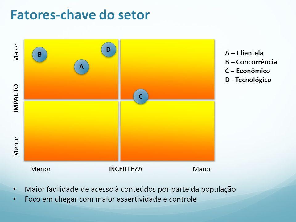 Fatores-chave do setor Menor IMPACTO Maior Menor INCERTEZA Maior A A – Clientela B – Concorrência C – Econômico D - Tecnológico Maior facilidade de ac