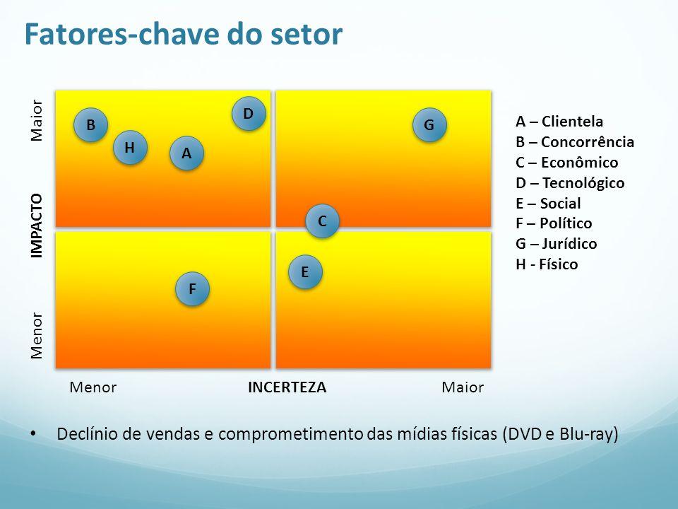 Fatores-chave do setor Menor IMPACTO Maior Menor INCERTEZA Maior A A – Clientela B – Concorrência C – Econômico D – Tecnológico E – Social F – Polític