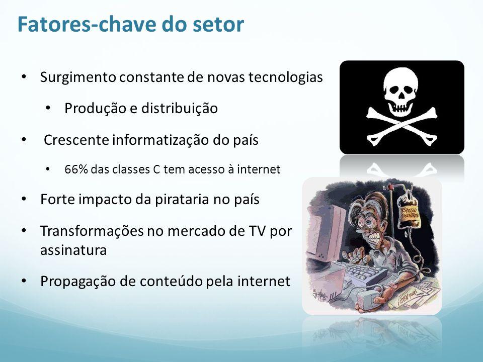 Fatores-chave do setor Surgimento constante de novas tecnologias Produção e distribuição Crescente informatização do país 66% das classes C tem acesso