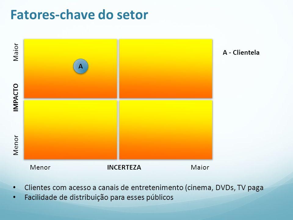 Fatores-chave do setor Menor IMPACTO Maior Menor INCERTEZA Maior A A - Clientela Clientes com acesso a canais de entretenimento (cinema, DVDs, TV paga