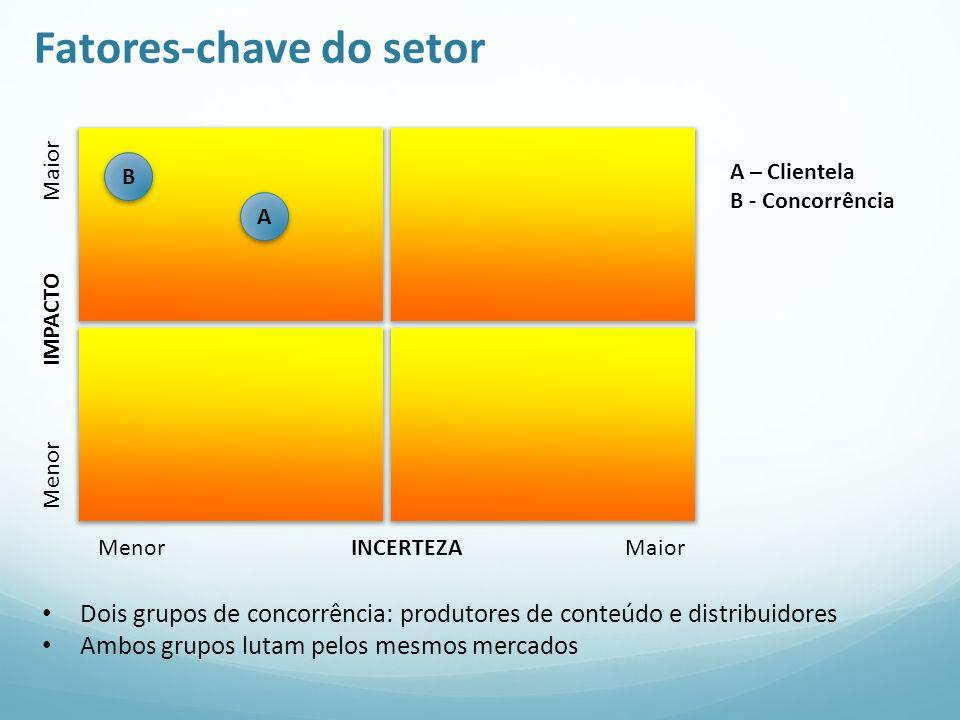 Fatores-chave do setor Menor IMPACTO Maior Menor INCERTEZA Maior A A – Clientela B - Concorrência Dois grupos de concorrência: produtores de conteúdo