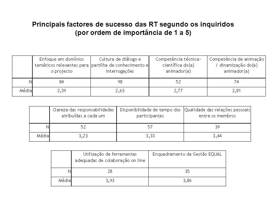 Principais factores de sucesso das RT segundo os inquiridos (por ordem de importância de 1 a 5)