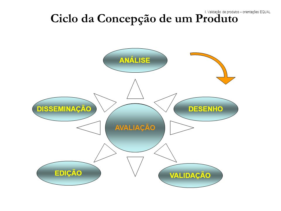 Ciclo da Concepção de um Produto DISSEMINAÇÃO EDIÇÃO VALIDAÇÃO DESENHO ANÁLISE AVALIAÇÃO I. Validação de produtos – orientações EQUAL