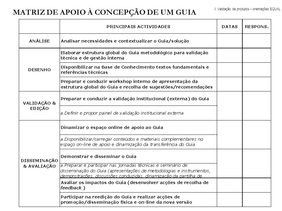 » Checklist de critérios de análise da qualidade das dimensões dos produtos EQUAL » Metodologia de Validação de Produtos EQUAL Instrumento de auto-avaliação e de monitorização do processo de construção dos Produtos I.