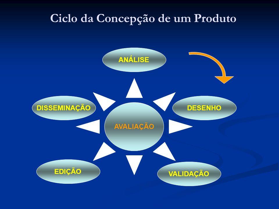 Ciclo da Concepção de um Produto DISSEMINAÇÃO EDIÇÃO VALIDAÇÃO DESENHO ANÁLISE AVALIAÇÃO