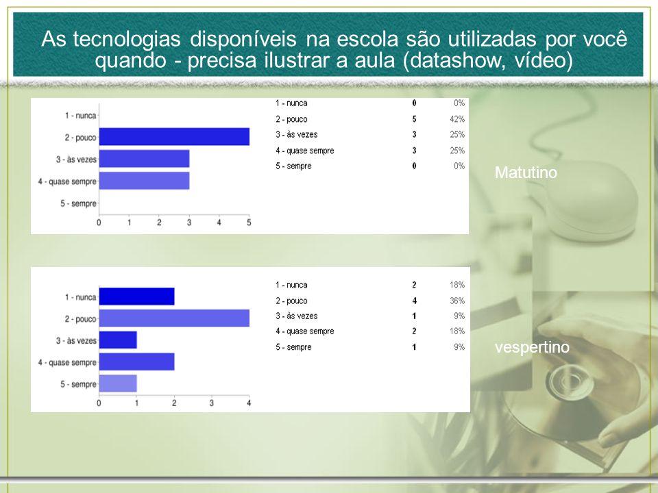 Matutino vespertino As tecnologias disponíveis na escola são utilizadas por você quando - precisa ilustrar a aula (datashow, vídeo)