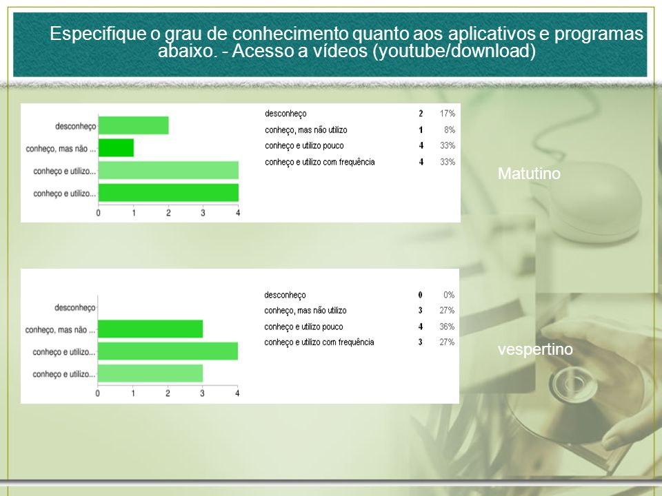 Matutino vespertino Especifique o grau de conhecimento quanto aos aplicativos e programas abaixo.