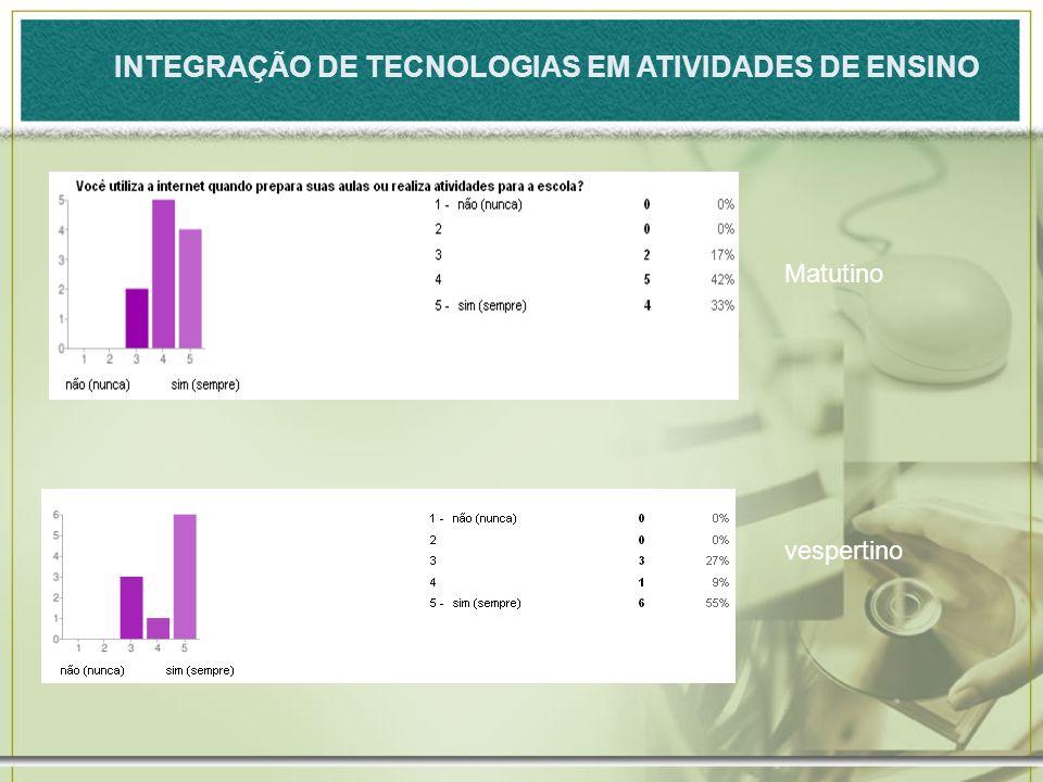 INTEGRAÇÃO DE TECNOLOGIAS EM ATIVIDADES DE ENSINO Matutino vespertino