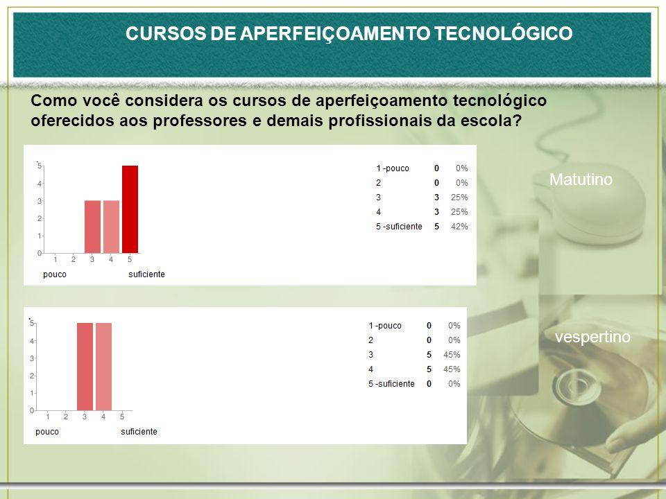 CURSOS DE APERFEIÇOAMENTO TECNOLÓGICO Como você considera os cursos de aperfeiçoamento tecnológico oferecidos aos professores e demais profissionais da escola.