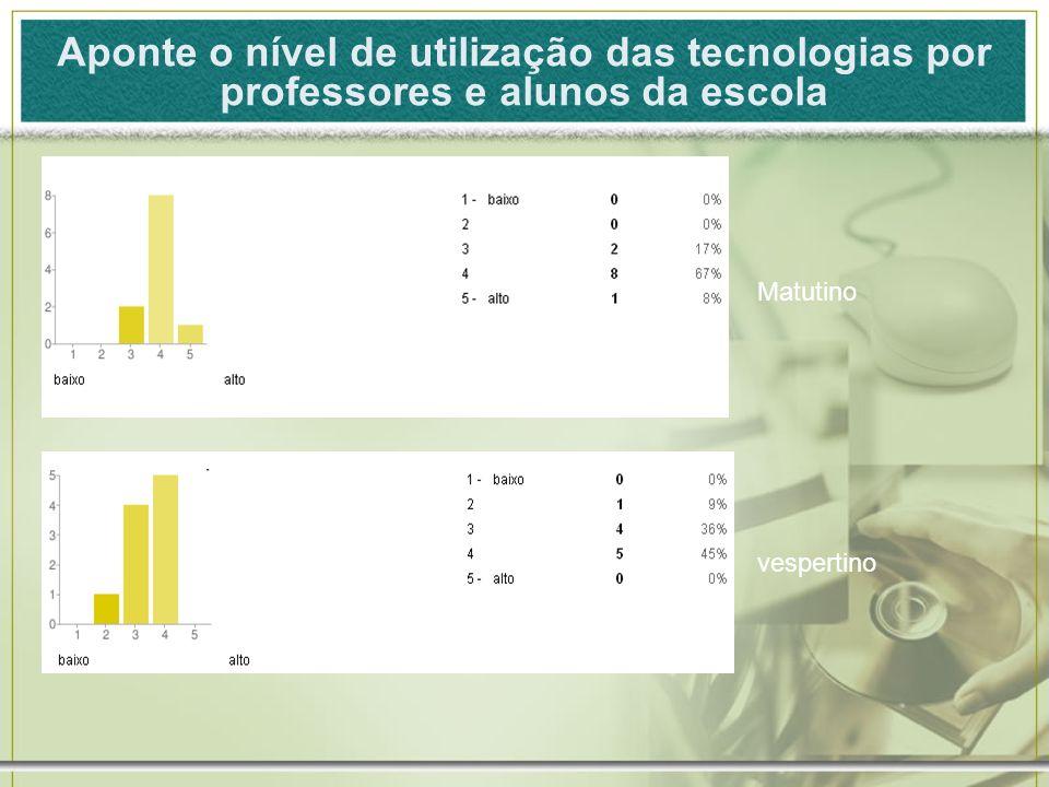 Aponte o nível de utilização das tecnologias por professores e alunos da escola Matutino vespertino