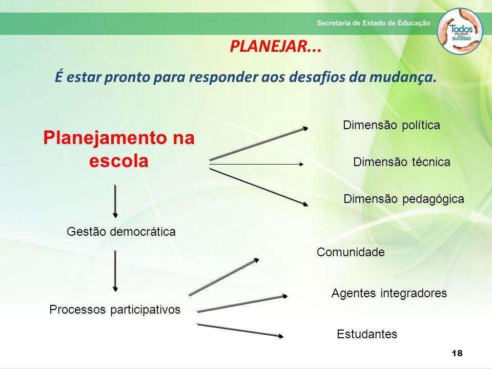 PLANEJAR... É estar pronto para responder aos desafios da mudança. 18 Planejamento na escola Dimensão política Dimensão pedagógica Gestão democrática