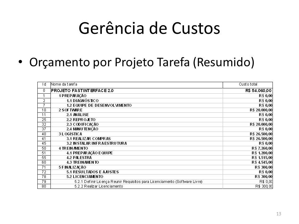 Gerência de Custos Orçamento por Projeto Tarefa (Resumido) 13