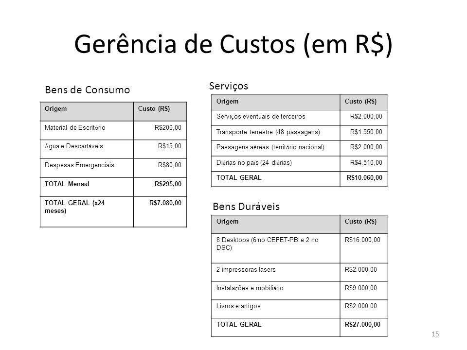Gerência de Custos (em R$) 15 OrigemCusto (R$) Material de Escrit ó rio R$200,00 Á gua e Descart á veis R$15,00 Despesas EmergenciaisR$80,00 TOTAL MensalR$295,00 TOTAL GERAL (x24 meses) R$7.080,00 OrigemCusto (R$) Servi ç os eventuais de terceiros R$2.000,00 Transporte terrestre (48 passagens)R$1.550,00 Passagens a é reas (territ ó rio nacional) R$2.000,00 Di á rias no pa í s (24 di á rias) R$4.510,00 TOTAL GERALR$10.060,00 Bens de Consumo Serviços Bens Duráveis OrigemCusto (R$) 8 Desktops (6 no CEFET-PB e 2 no DSC) R$16.000,00 2 impressoras lasersR$2.000,00 Instala ç ões e mobili á rio R$9.000,00 Livros e artigosR$2.000,00 TOTAL GERALR$27.000,00