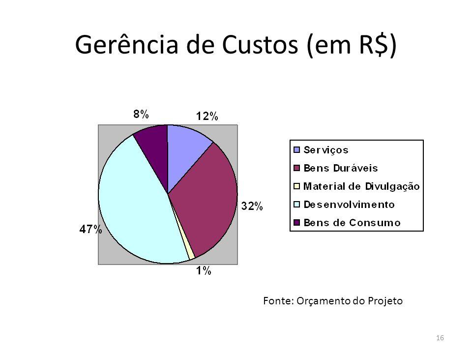 Gerência de Custos (em R$) 16 Fonte: Orçamento do Projeto