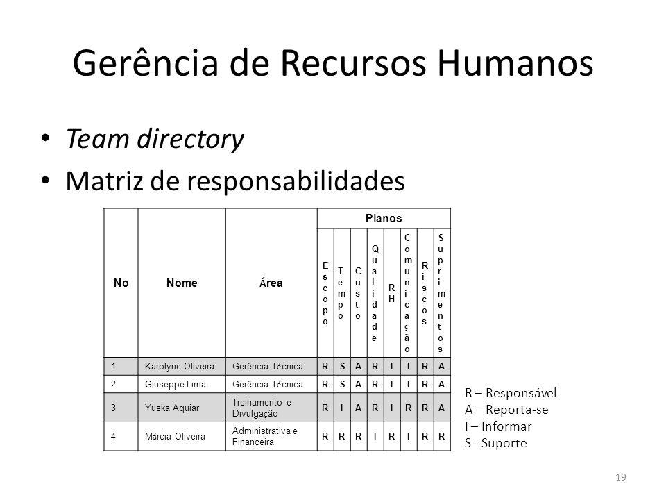 Gerência de Recursos Humanos Team directory Matriz de responsabilidades 19 NoNome Á rea Planos EscopoEscopo TempoTempo CustoCusto QualidadeQualidade R