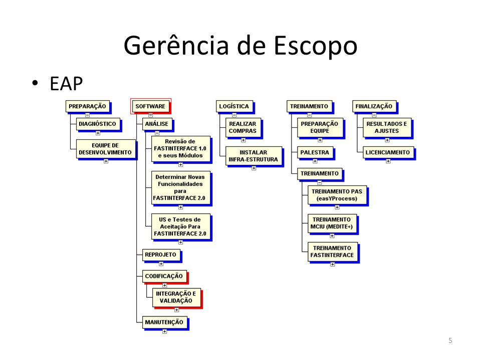 Gerência de Escopo EAP 5