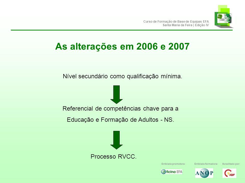 As alterações em 2006 e 2007 Entidade promotora:Entidade formadora:Acreditada por: Curso de Formação de Base de Equipas EFA Santa Maria da Feira | Edição IV Nível secundário como qualificação mínima.