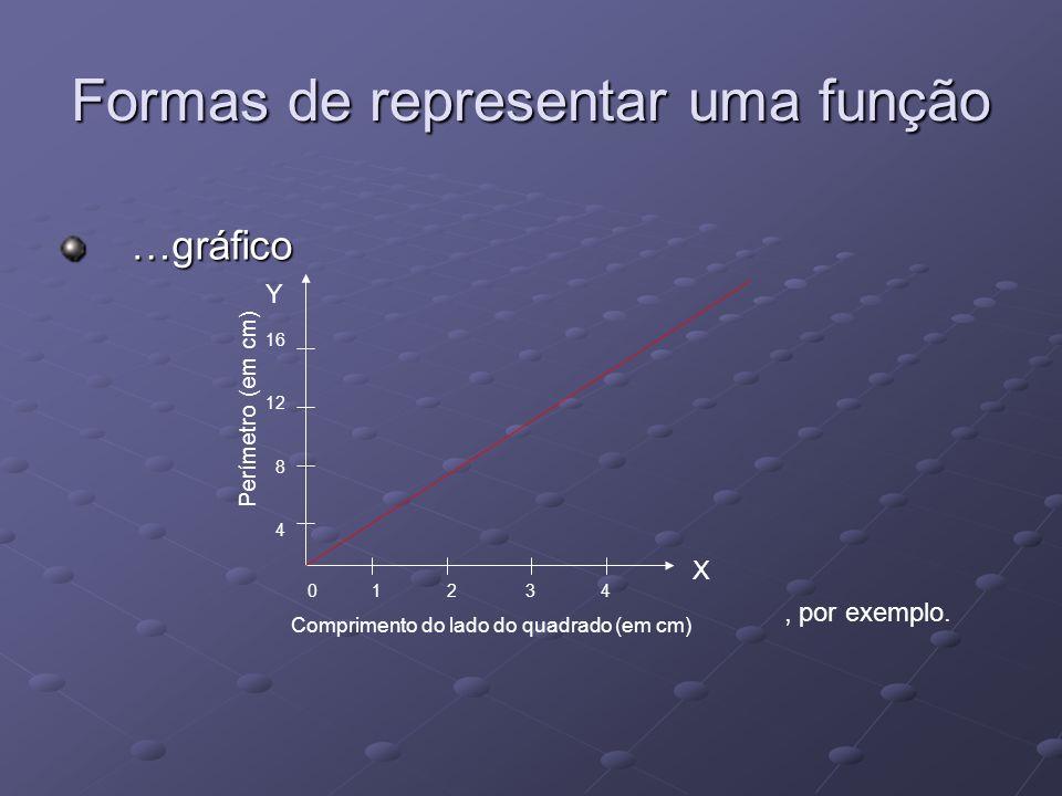 Formas de representar uma função …gráfico …gráfico, por exemplo. Perímetro (em cm) 16 12 8 4 0 1 2 3 4 Comprimento do lado do quadrado (em cm) X Y