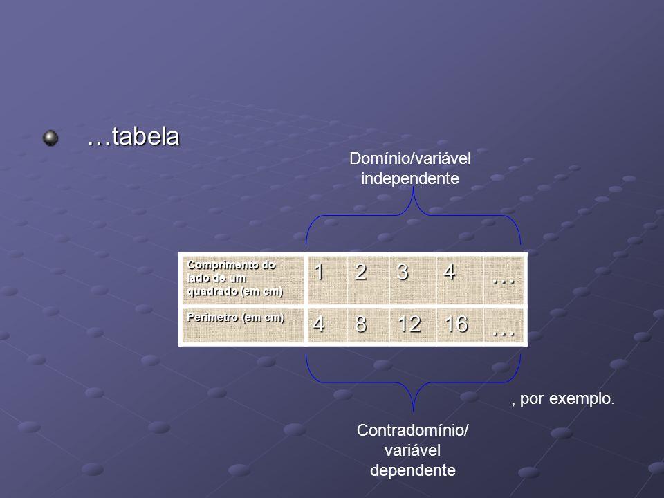 …tabela …tabela Comprimento do lado de um quadrado (em cm) 1234… Perimetro (em cm) 481216… Contradomínio/ variável dependente Domínio/variável indepen