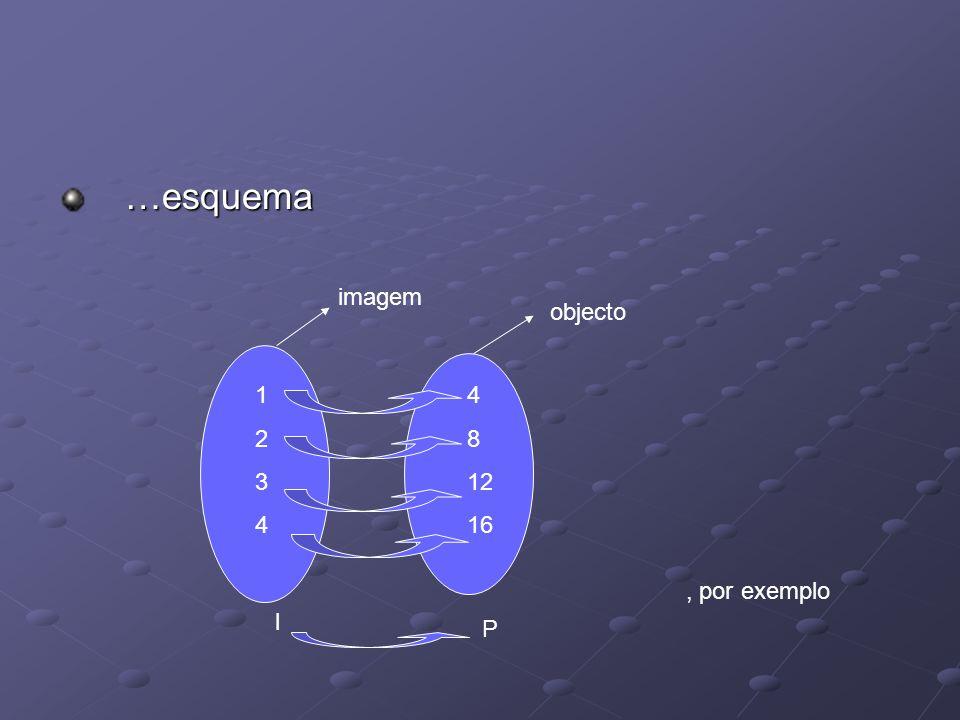 …esquema …esquema 12341234 4 8 12 16, por exemplo l P imagem objecto