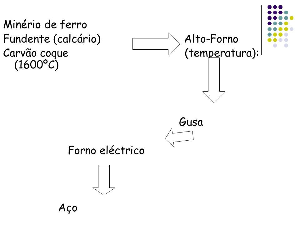 Minério de ferro Fundente (calcário) Alto-Forno Carvão coque (temperatura): (1600ºC) Gusa Forno eléctrico Aço