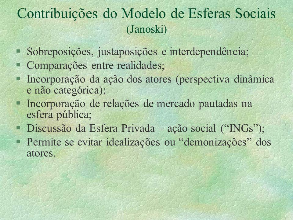 Contribuições do Modelo de Esferas Sociais (Janoski) §Sobreposições, justaposições e interdependência; §Comparações entre realidades; §Incorporação da