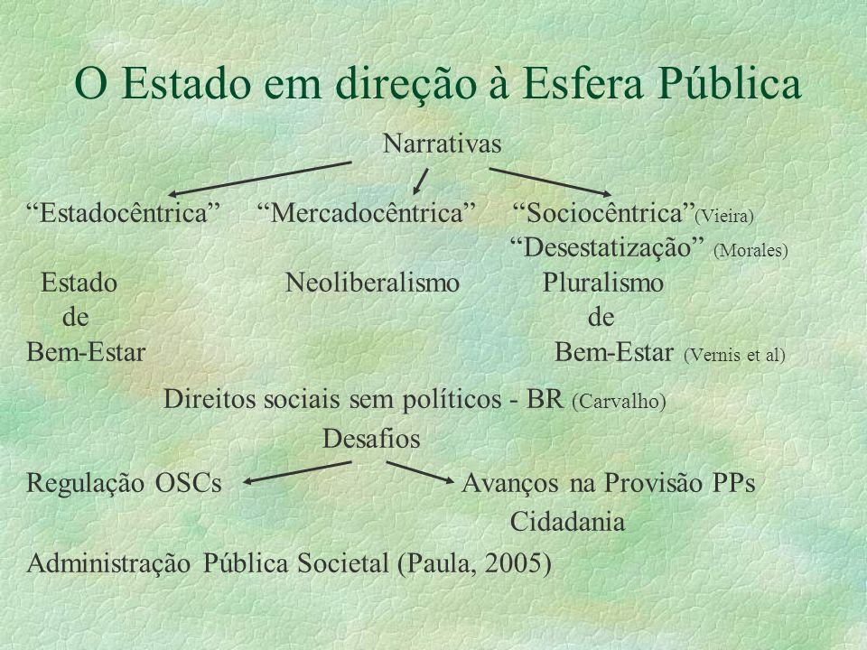 O Estado em direção à Esfera Pública Narrativas Estadocêntrica Mercadocêntrica Sociocêntrica (Vieira) Desestatização (Morales) Estado Neoliberalismo P