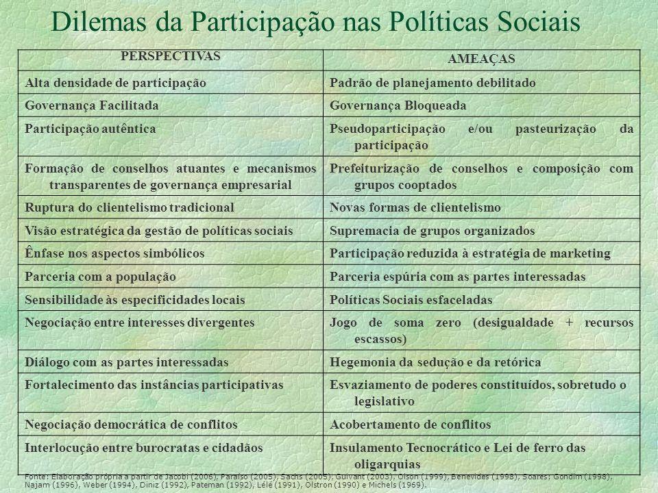 Dilemas da Participação nas Políticas Sociais PERSPECTIVAS AMEAÇAS Alta densidade de participaçãoPadrão de planejamento debilitado Governança Facilita