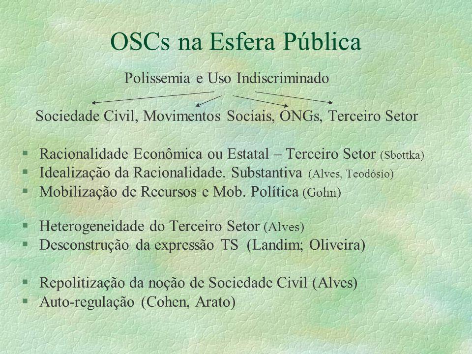 OSCs na Esfera Pública Polissemia e Uso Indiscriminado Sociedade Civil, Movimentos Sociais, ONGs, Terceiro Setor §Racionalidade Econômica ou Estatal –