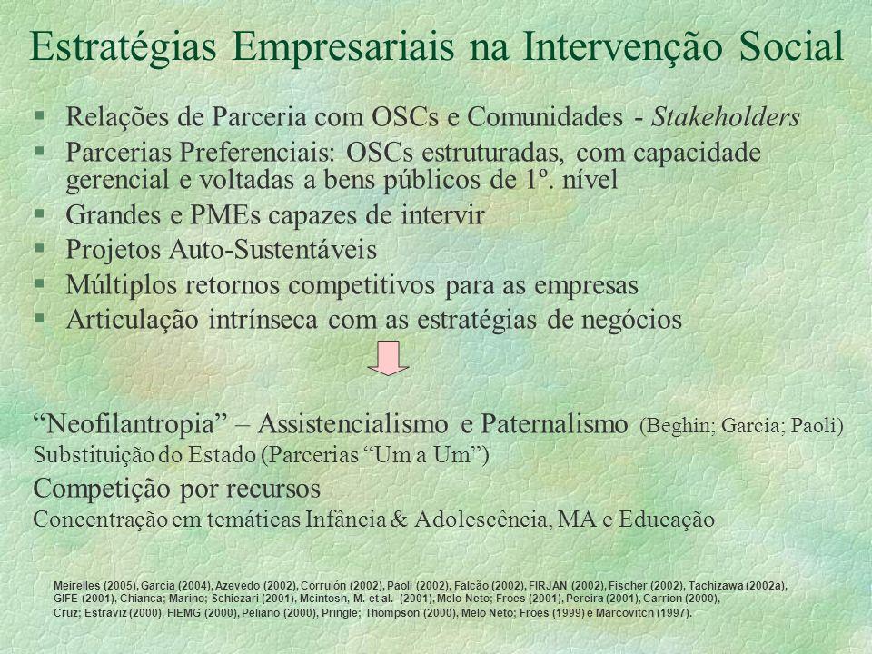Estratégias Empresariais na Intervenção Social §Relações de Parceria com OSCs e Comunidades - Stakeholders §Parcerias Preferenciais: OSCs estruturadas