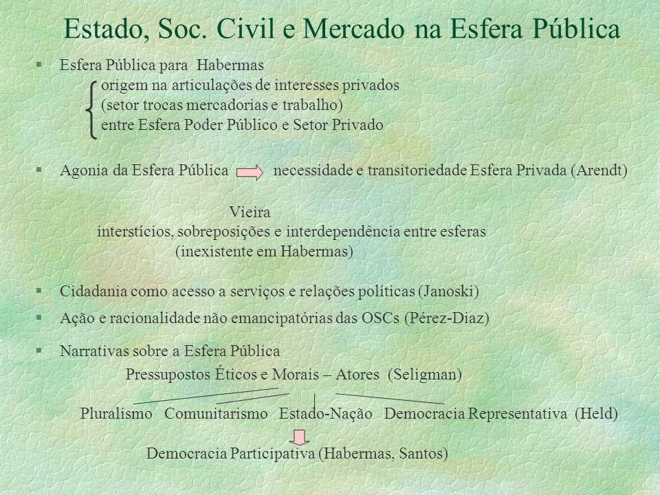 Estado, Soc. Civil e Mercado na Esfera Pública §Esfera Pública para Habermas origem na articulações de interesses privados (setor trocas mercadorias e