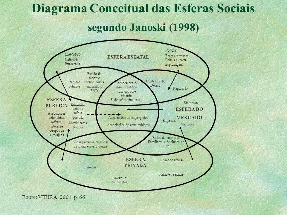 Diagrama Conceitual das Esferas Sociais segundo Janoski (1998) Fonte: VIEIRA, 2001, p. 66. Federações sindicais ESFERA ESTATAL Executivo Judiciário Bu