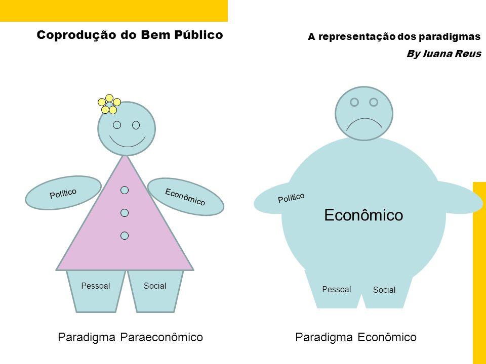 SocialPessoal Coprodução do Bem Público Econômico Político Paradigma Paraeconômico Econômico Político Pessoal Social Paradigma Econômico A representaç
