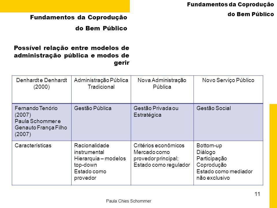 Denhardt e Denhardt (2000) Administração Pública Tradicional Nova Administração Pública Novo Serviço Público Fernando Tenório (2007) Paula Schommer e