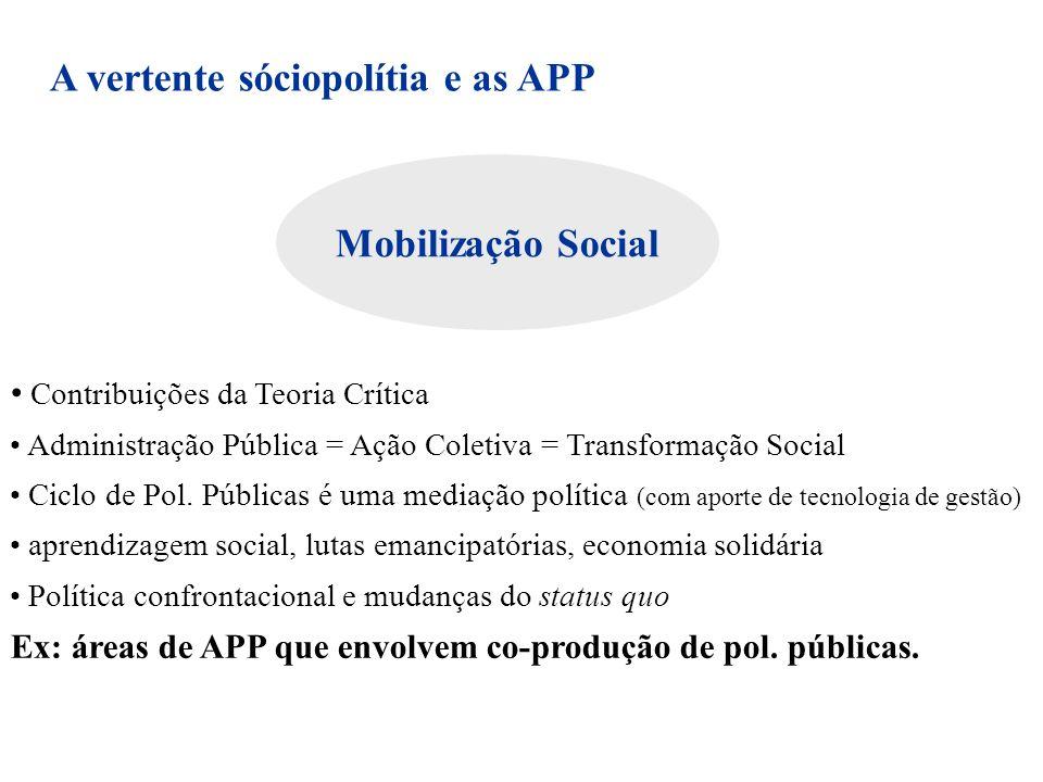 Mobilização Social Contribuições da Teoria Crítica Administração Pública = Ação Coletiva = Transformação Social Ciclo de Pol. Públicas é uma mediação