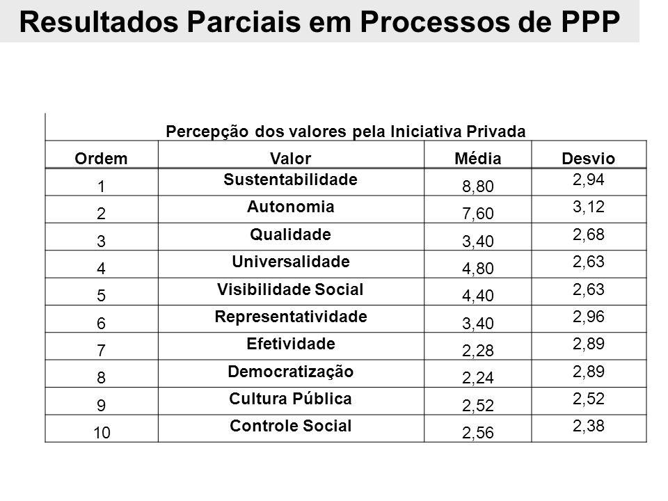 Percepção dos valores pela Iniciativa Privada OrdemValorMédiaDesvio 1 Sustentabilidade 8,80 2,94 2 Autonomia 7,60 3,12 3 Qualidade 3,40 2,68 4 Univers