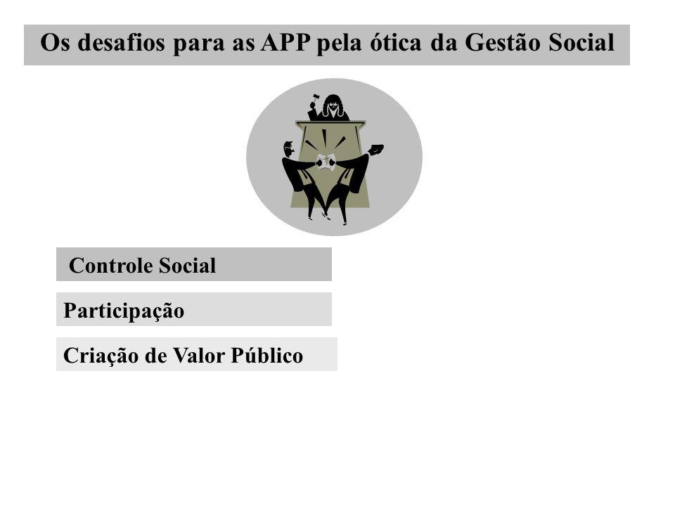 Participação Criação de Valor Público Controle Social Os desafios para as APP pela ótica da Gestão Social
