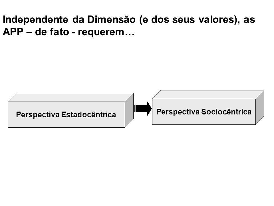 Perspectiva Estadocêntrica Perspectiva Sociocêntrica Independente da Dimensão (e dos seus valores), as APP – de fato - requerem…