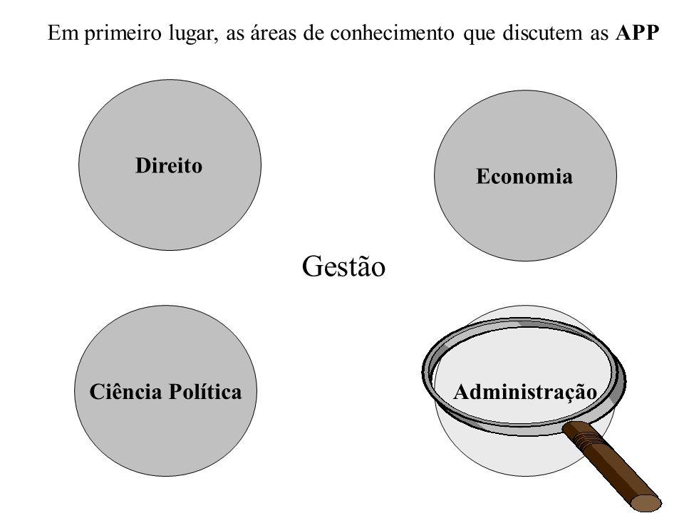 Em primeiro lugar, as áreas de conhecimento que discutem as APP Direito AdministraçãoCiência Política Economia Gestão